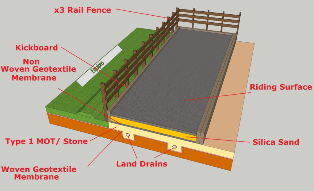 Cross Section Of Arena Construction
